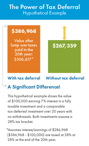 The Power of Tax Deferral